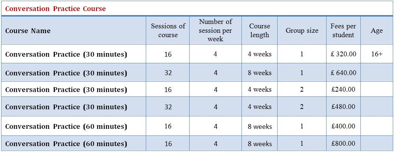 Conversation Practice Course