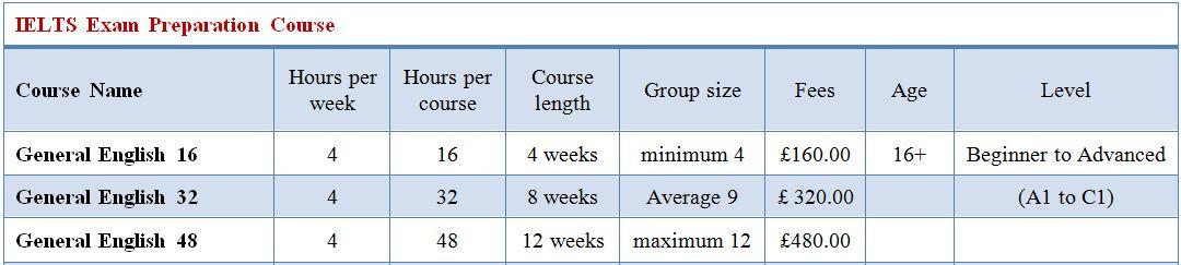IELTS Exam Preparation Course